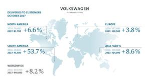 Strong Worldwide Sales from Volkswagen Group Continues