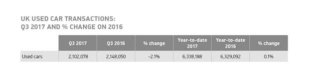 Used Car Market Figures